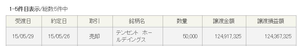 kabu20150528c