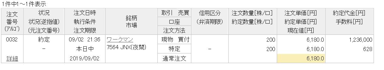 日本株のワークマンを購入 | リタイア生活中のブログ、経済的自由を ...